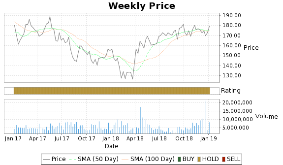 SHPG Price-Volume-Ratings Chart