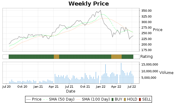 SHW Price-Volume-Ratings Chart
