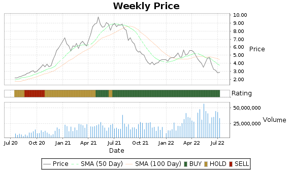 SID Price-Volume-Ratings Chart