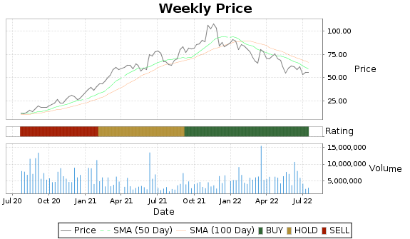 SIG Price-Volume-Ratings Chart