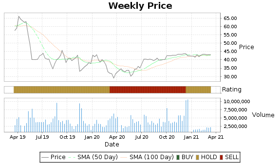 SINA Price-Volume-Ratings Chart