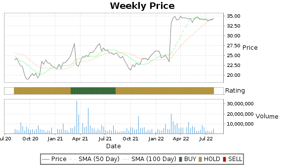 SJI Price-Volume-Ratings Chart