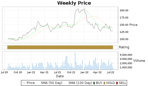 SLAB Price-Volume-Ratings Chart