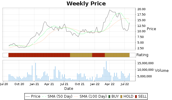 SLCA Price-Volume-Ratings Chart