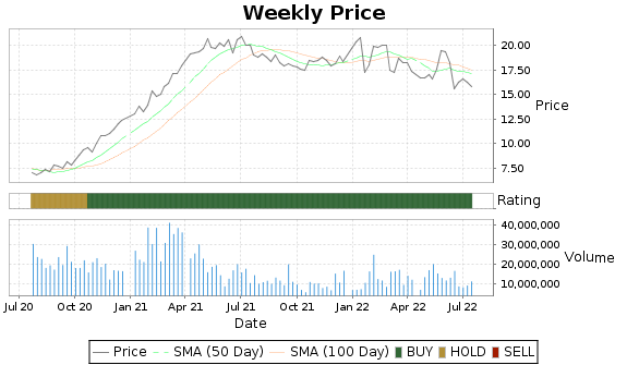 SLM Price-Volume-Ratings Chart