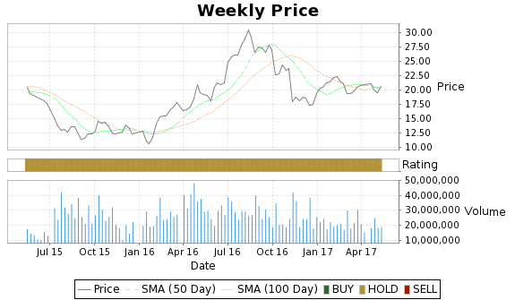 SLW Price-Volume-Ratings Chart