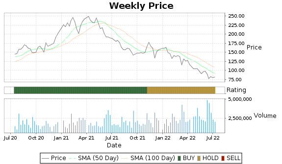 SMG Price-Volume-Ratings Chart