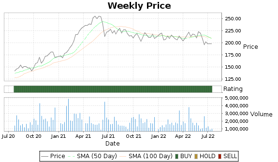 SNA Price-Volume-Ratings Chart