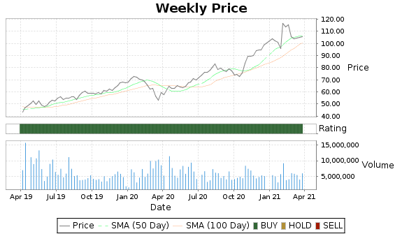 SNE Price-Volume-Ratings Chart
