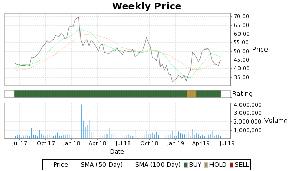 SNHY Price-Volume-Ratings Chart