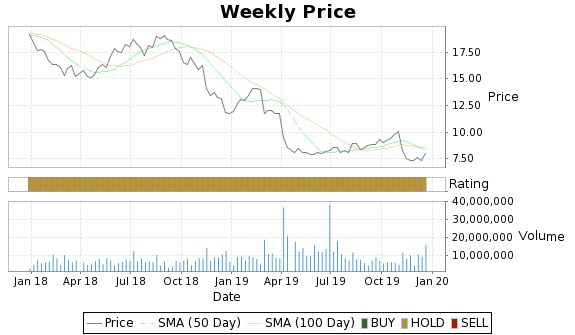 SNH Price-Volume-Ratings Chart