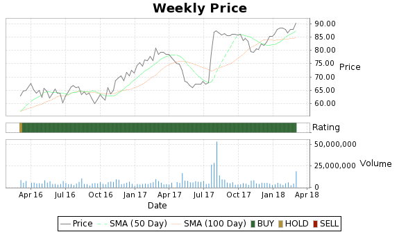 SNI Price-Volume-Ratings Chart