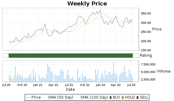 SNPS Price-Volume-Ratings Chart