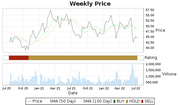 SNP Price-Volume-Ratings Chart
