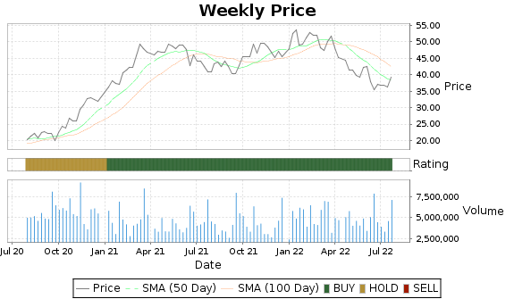 SNV Price-Volume-Ratings Chart