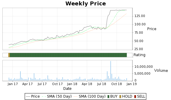 SODA Price-Volume-Ratings Chart