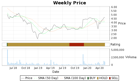 SORL Price-Volume-Ratings Chart