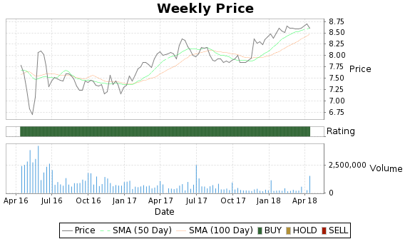 SPIL Price-Volume-Ratings Chart