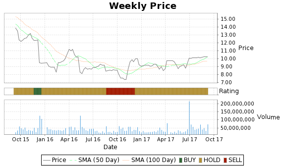 SPLS Price-Volume-Ratings Chart