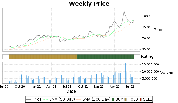 SQM Price-Volume-Ratings Chart