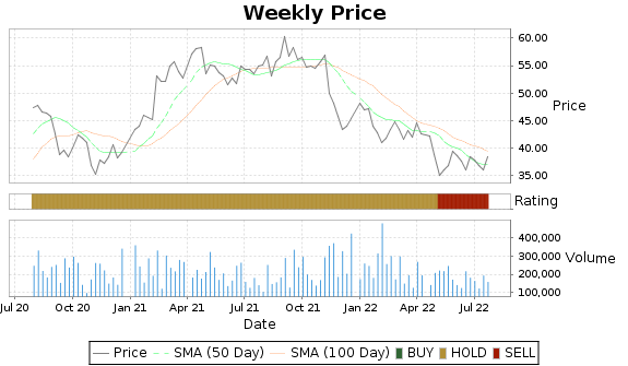 SRDX Price-Volume-Ratings Chart