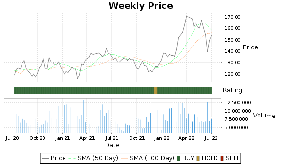 SRE Price-Volume-Ratings Chart
