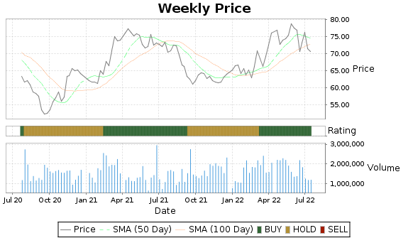 SR Price-Volume-Ratings Chart