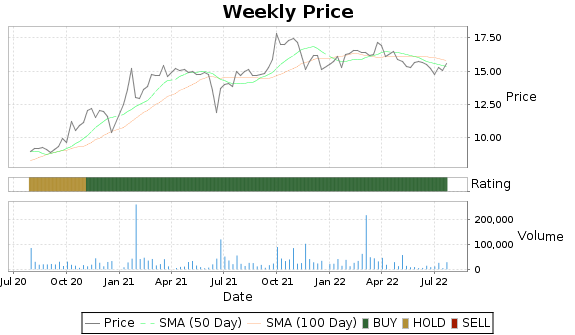 SSBI Price-Volume-Ratings Chart