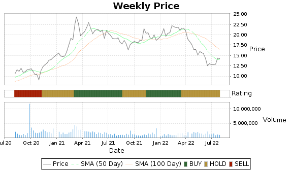 SSP Price-Volume-Ratings Chart