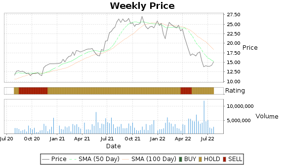 STAR Price-Volume-Ratings Chart