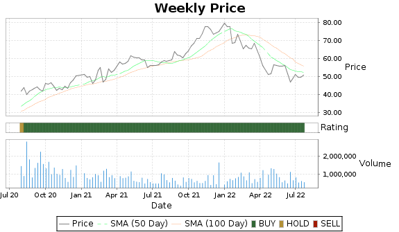 STC Price-Volume-Ratings Chart