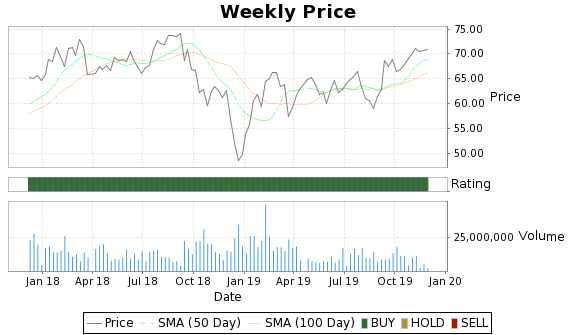 STI Price-Volume-Ratings Chart
