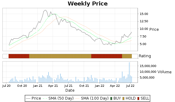 STKL Price-Volume-Ratings Chart