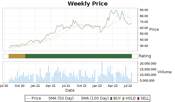 STLD Price-Volume-Ratings Chart