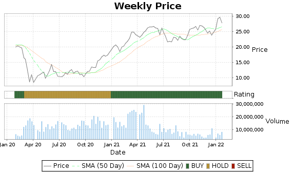STL Price-Volume-Ratings Chart