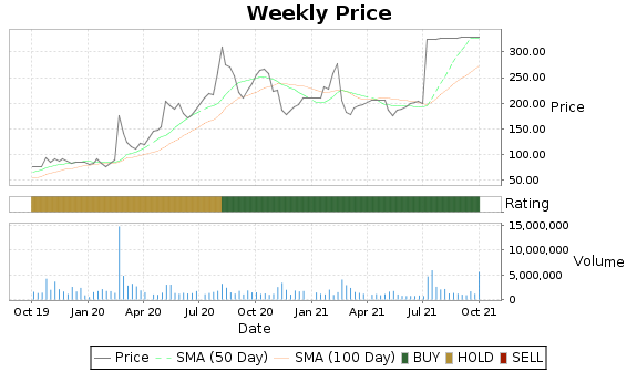 STMP Price-Volume-Ratings Chart