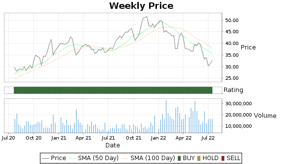 STM Price-Volume-Ratings Chart