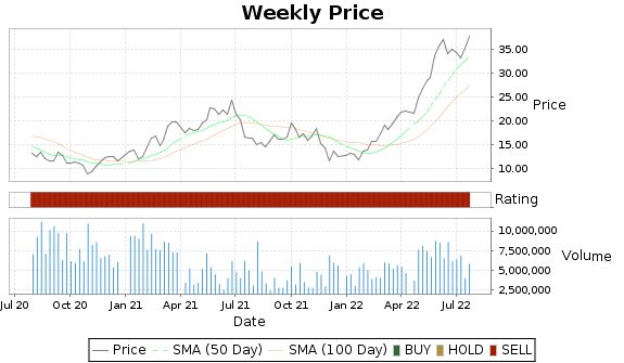 STNG Price-Volume-Ratings Chart