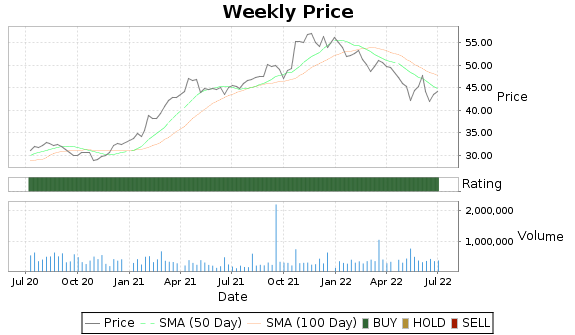 STN Price-Volume-Ratings Chart