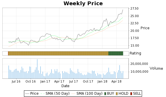 STO Price-Volume-Ratings Chart