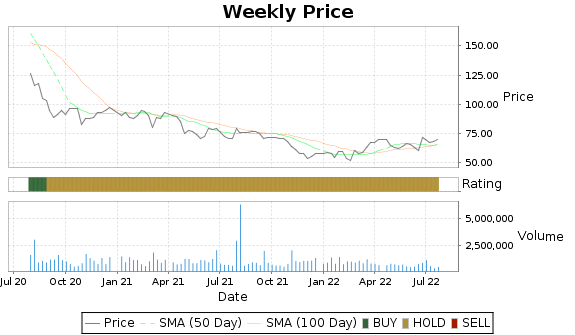 STRA Price-Volume-Ratings Chart
