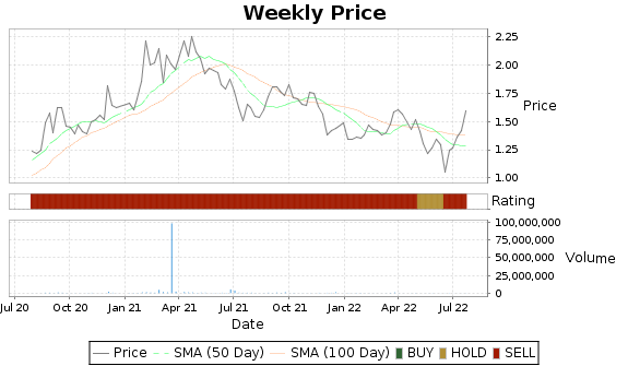 STRM Price-Volume-Ratings Chart