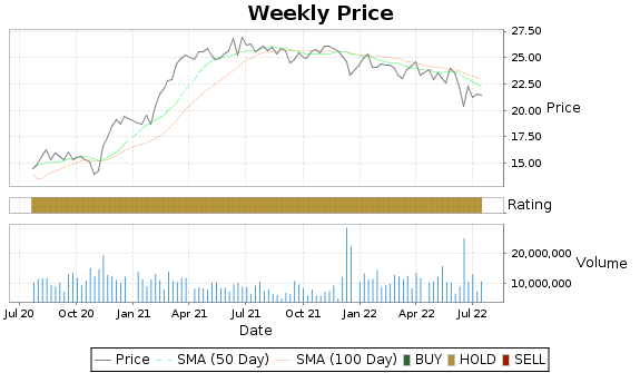 STWD Price-Volume-Ratings Chart