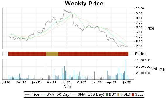 STXS Price-Volume-Ratings Chart
