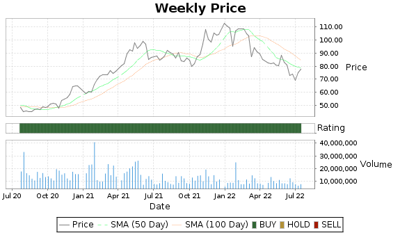 STX Price-Volume-Ratings Chart