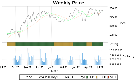 STZ Price-Volume-Ratings Chart