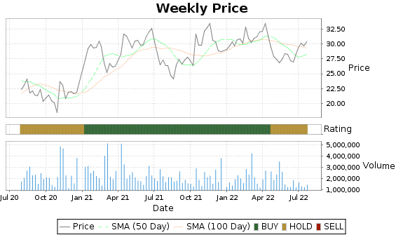 SUPN Price-Volume-Ratings Chart