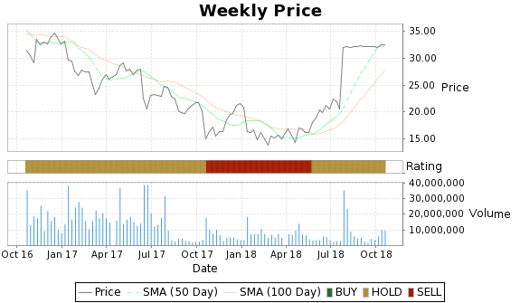 SVU Price-Volume-Ratings Chart