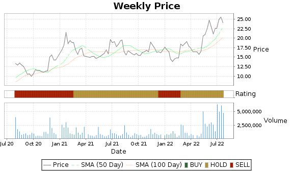 SWIR Price-Volume-Ratings Chart