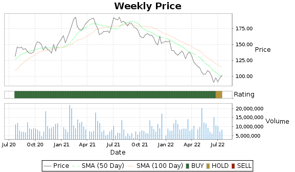SWKS Price-Volume-Ratings Chart